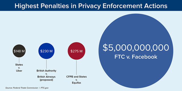 Business Takeaways from the FTC $5 Billion Settlement with Facebook featured image