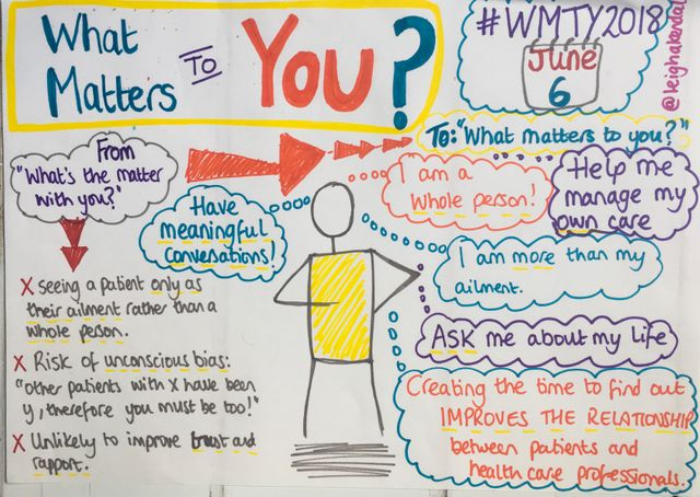 """From """"What's the Matter with You?"""" to """"What Matters to You?"""" featured image"""