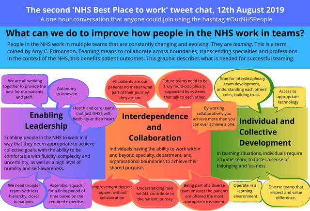 Outcomes and outputs from the second #OurNHSPeople tweet chat, 12th August 2019 featured image