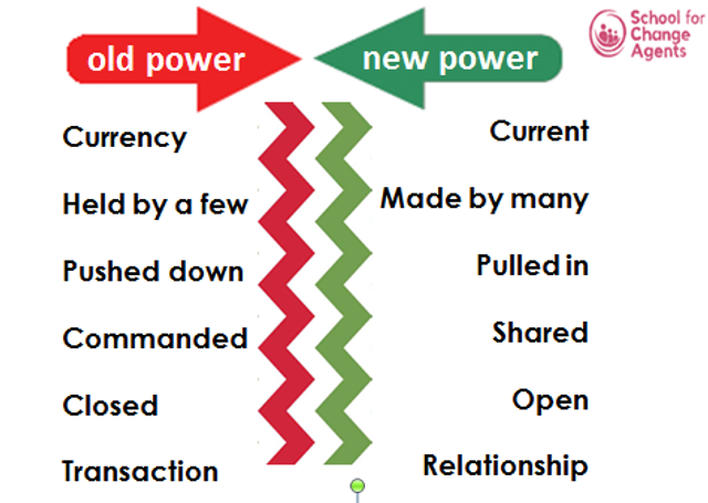 """""""Change agency"""" - the power to make a positive difference: some reflections following week two of The School for Change Agents featured image"""