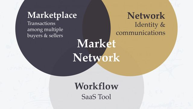 Are Market Networks the new model we should be considering...? featured image