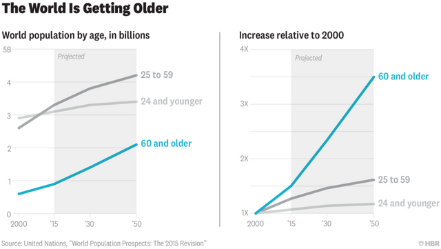 Getting old is damaging to the global economy featured image