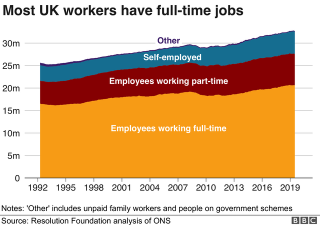 The UK World of Work Types featured image