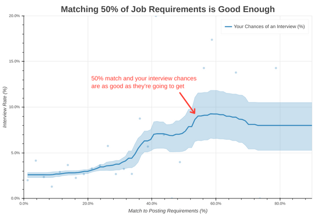 The Science of Job Applications featured image
