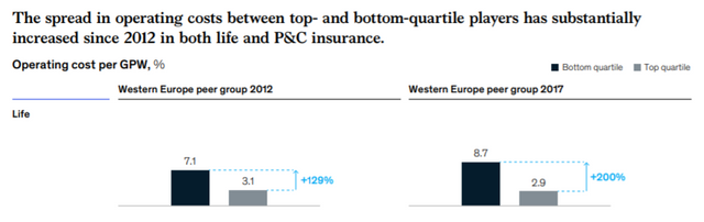 Investment in technology is creating winners and losers in insurance featured image