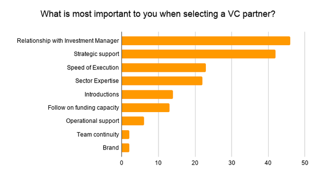 VC sector expertise trumps operational support for founders featured image