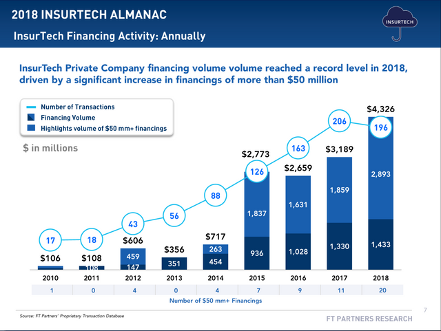 InsurTech's Record-Setting Year featured image