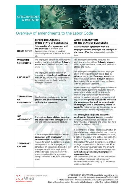 What opportunities do the amendments to the Labor Code bring to employers? featured image