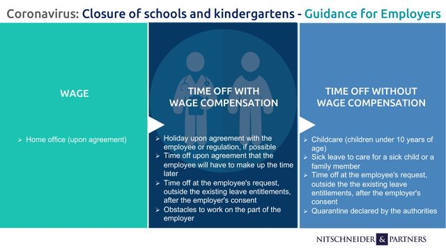Coronavirus: How should employers respond to closed schools and kindergartens in Slovakia? featured image