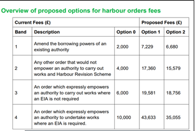 New consultation on substantial increases to Harbour Order Fees featured image