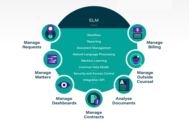 Soothing Legal Technology Pain Points with Elevate's ELM featured image