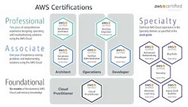 Which AWS certification is for me? featured image