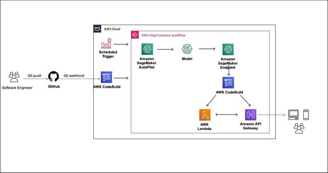 Ease of ML deployment using AWS Services featured image
