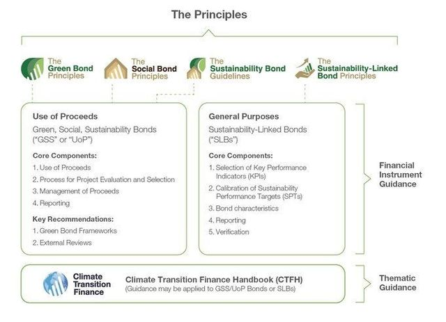 ICMA publishes updates to Green Bond Principles to align to market best-practices featured image