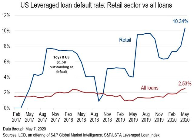 Record Breaking Loan Default Rates featured image