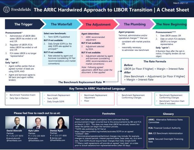 The ARRC Hardwired Approach to LIBOR Transition - A Cheat Sheet featured image
