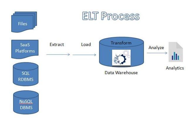 ELT : Utilizing processing power of your database featured image