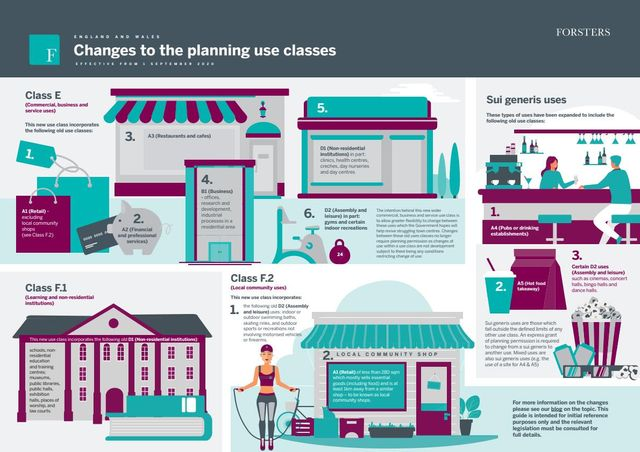 Changes to the planning use classes and permitted development rights featured image