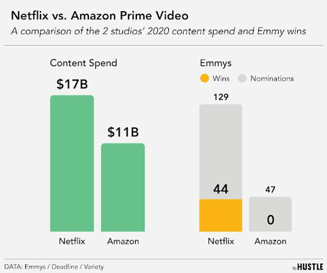 What does over $10 billion in annual spending on content get you? featured image