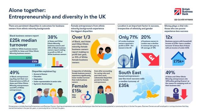 Entrepreneurship in the UK: how much does background matter? featured image