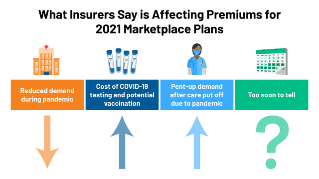 Using Insurer Pricing to Forecast Health Care in 2021 featured image