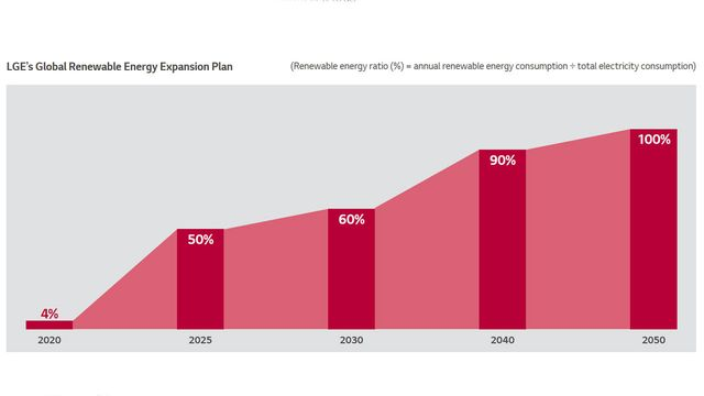LG Committed to Transition to 100% Renewable Energy by 2050 featured image