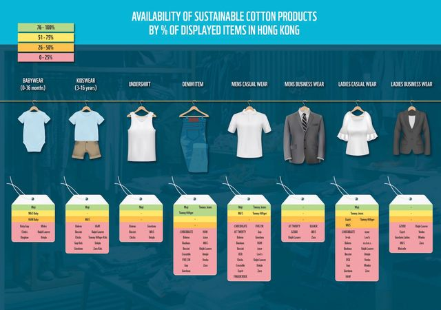 'Huge' Sustainable Cotton Gap in Hong Kong's Fashion Market, WWF Report Says featured image