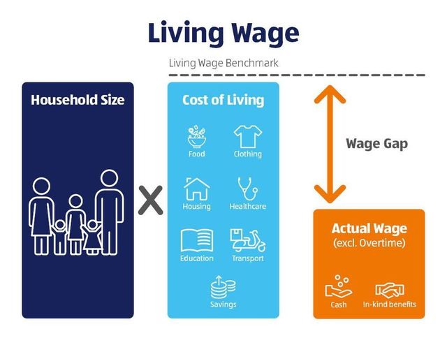 Love it! #living wage featured image
