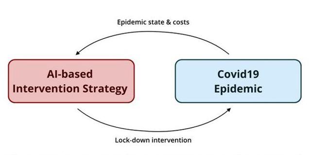 Intelligence artificielle et épidémiologie : deux clefs pour la santé publique ? featured image