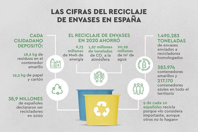 El reciclaje de envases, imparable: la covid no frena de este hábito en España featured image