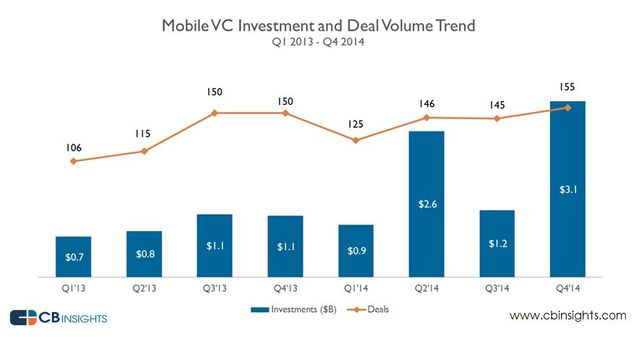 VCs Back Move to Mobile with over $3B in Q4'14 featured image