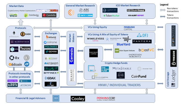 ICO / Blockchain Capital Markets Landscape featured image