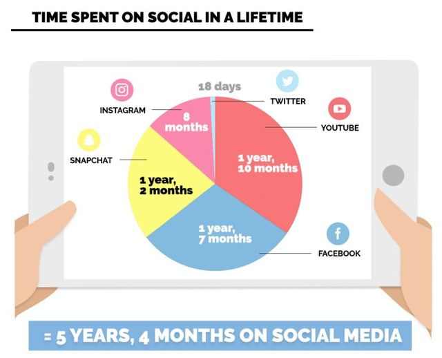 How many years will you spend on social media? featured image