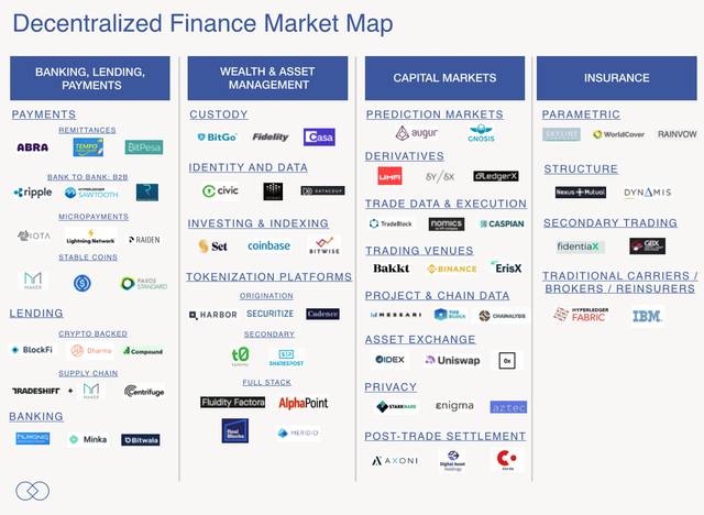 Decentralized Finance Is a Continuum - Sean Lippel's case for the end of Industrial-era finance featured image