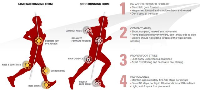Running form featured image