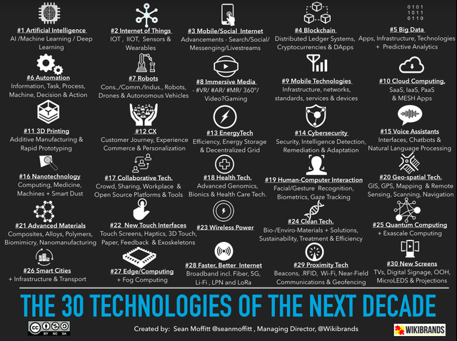 The 30 technologies of the next decade featured image