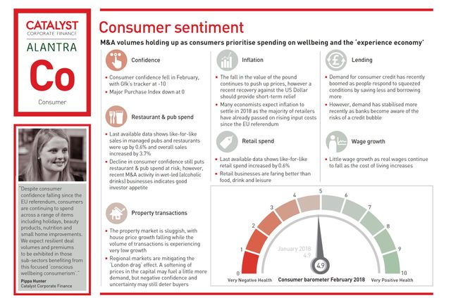 Catalyst's consumer sentiment barometer featured image