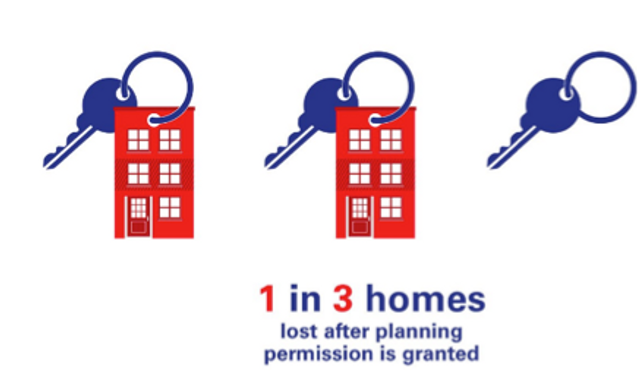36% of homes not built after planning permission in the UK featured image