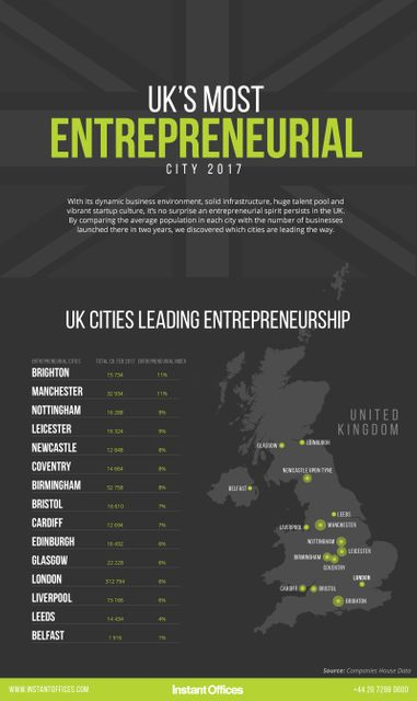 Which UK City is the Most Entrepreneurial in 2017 featured image