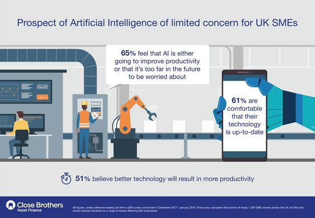 Prospect of artificial intelligence of limited concern for UK SMEs featured image