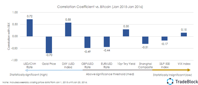 Bitcoin Correlations to Macro Environment: Gold and Yuan Standouts featured image