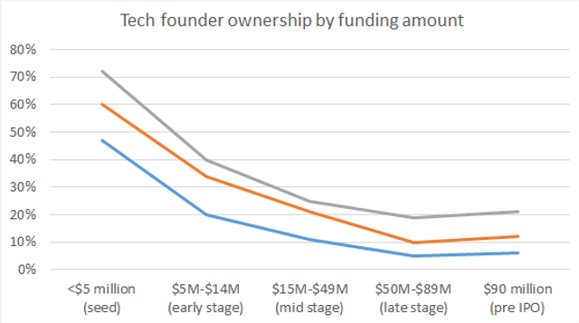 3 charts from PitchBook that show the effect of venture fundraising on founder ownership featured image