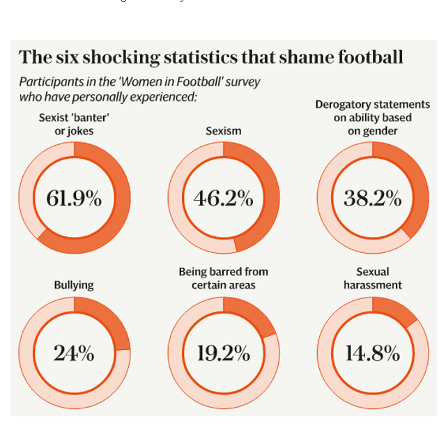 Sexism - alive and well in the world of football featured image