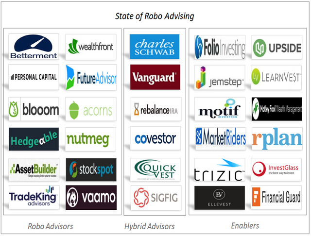 The State of Robo Advisors — Personal Financial Advisor as a Service featured image