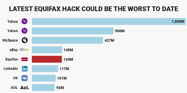 The Equifax hack isn't the biggest security breach of all time - could be one of the worst in US featured image
