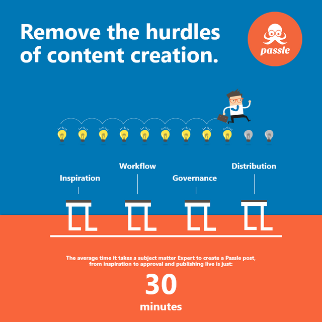 The four main hurdles to creating content and how to remove them featured image