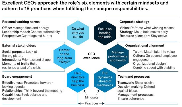 What makes an excellent CEO? featured image