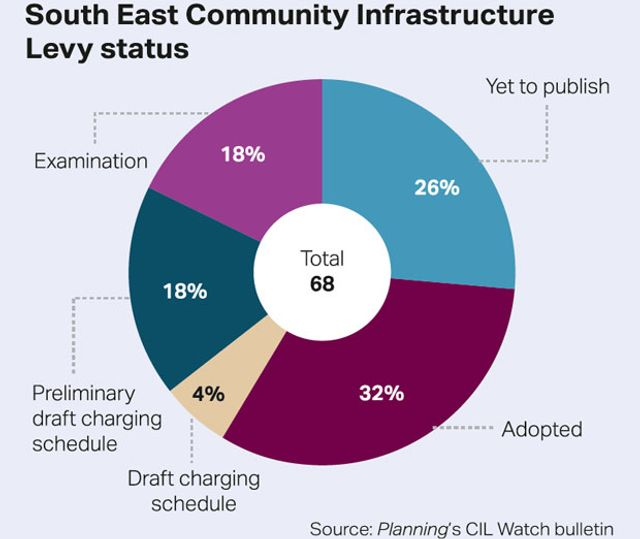 One in Three Councils in the South East have adopted CIL featured image
