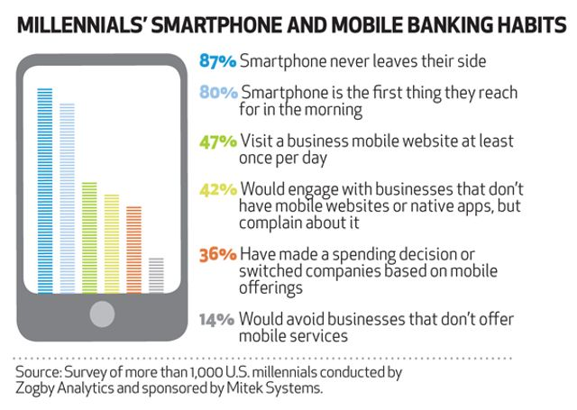 How consumer will use their mobile for financial services featured image