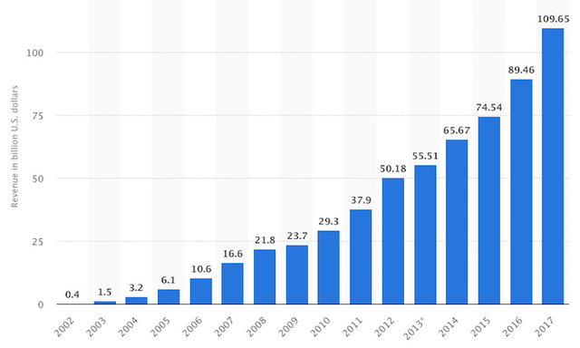 How much is SEO changing in 2019? featured image